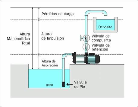 Potencia necesaria de la bomba el ctrica para transportar for Como arreglar una cisterna de doble carga